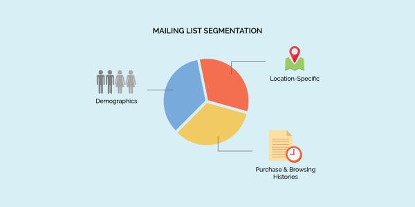 Mailing list segmentation